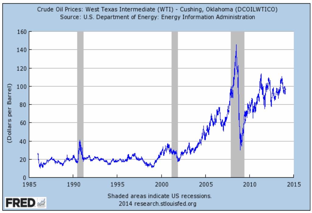Price Chart Games