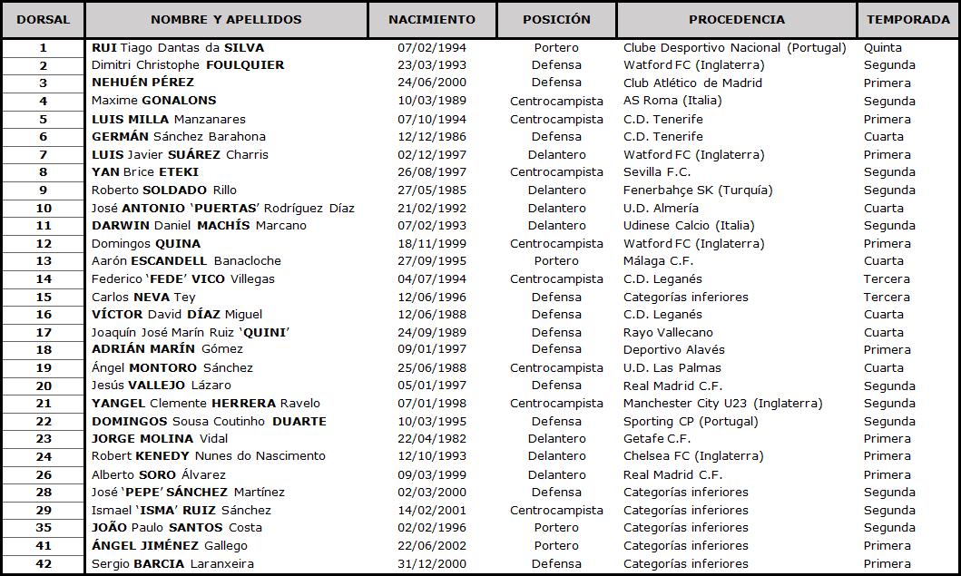 Clasificación LaLiga Santander 2020-2021 TABLA-Granada-DEF