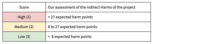 IH thresholds