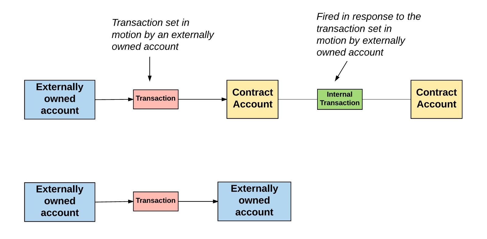 Процесс взаимодействия контрактных учётных записей