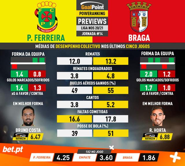 Goal-Point-Preview-Jornada14-Pacos-Braga-Liga-NOS-202021-infog