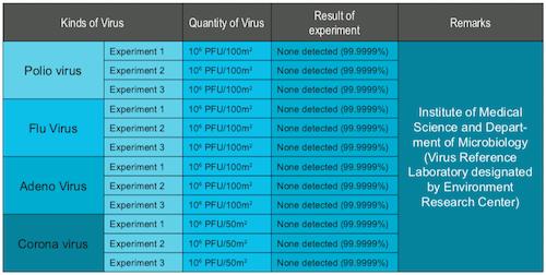 viruskiller-lab-results