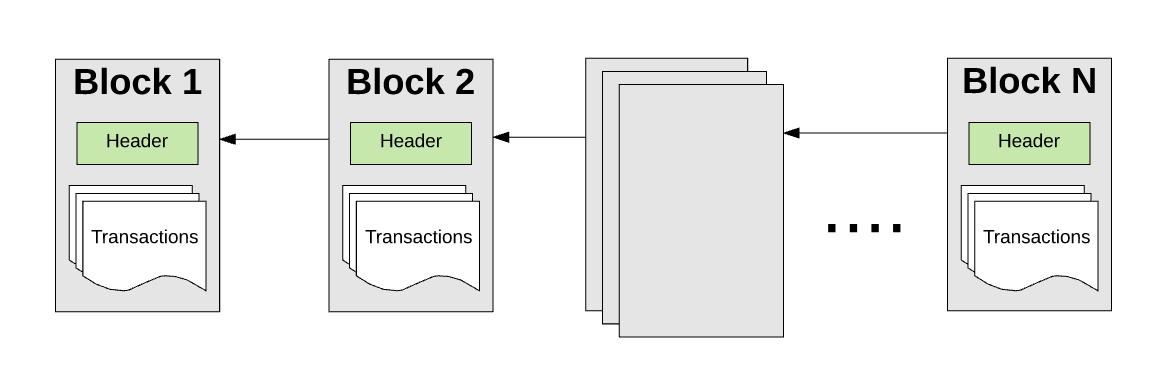 Цепочка блоков эфириума