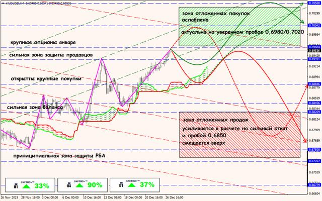Аналитика от ForexChief - Страница 15 27-12-19-AUDUSD