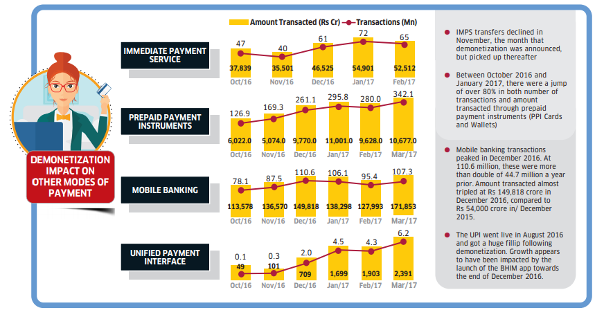 Impact of India's Demonetization on Other Modes of Payment