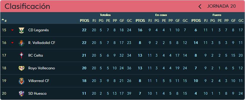 Real Valladolid - Real Club Celta de Vigo. Domingo 27 de Enero. 12:00 Clasificacion-jornada-20