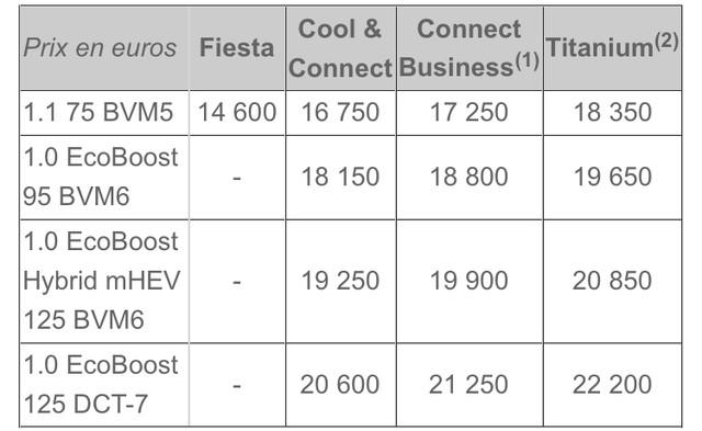 2017 - [Ford] Fiesta MkVII  - Page 16 163699-E1-813-A-47-AA-8-A58-4-B1-D8720-F6-BC