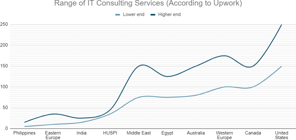 IT consulting rates ranges around the world