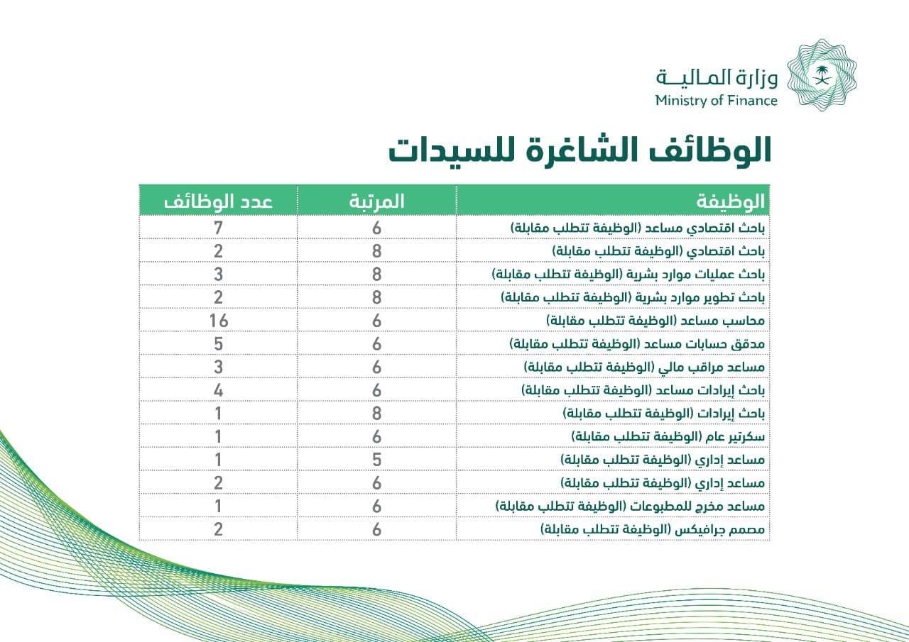 وظائف وزارة المالية 66 وظيفة إدارية للرجال والنساء