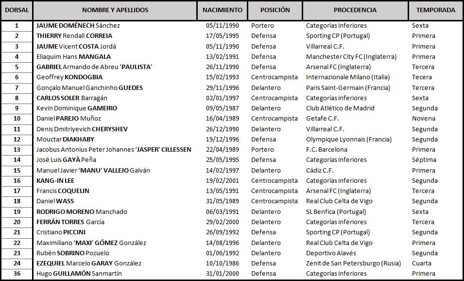 Real Valladolid C.F. - Valencia C.F. Sábado 21 de Diciembre. 21:00 TABLA-Valencia-1