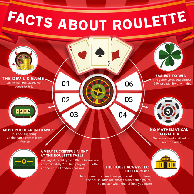 The-Best-Casinos-Infographic-Facts-about-Roulette-15th-July-2021-1