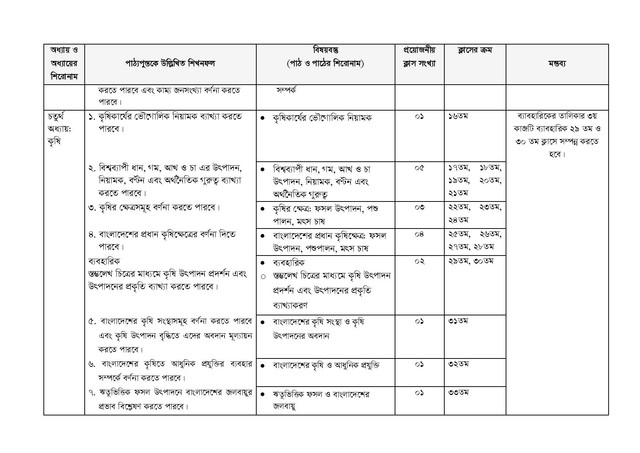 HSC Geography 2nd Paper Short Syllabus 2021
