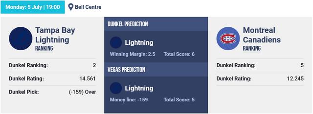 Screenshot-2021-07-05-at-06-34-35-NHL-Hockey-Picks-The-Dunkel-Index