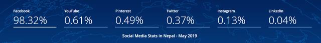 stat counter social media status nepal
