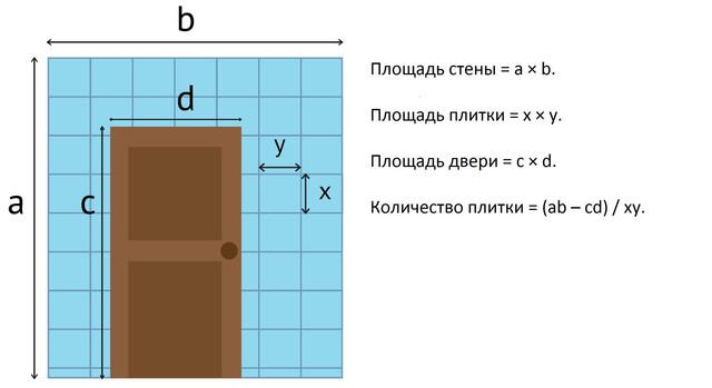 Метод  подсчета плитки в ванную