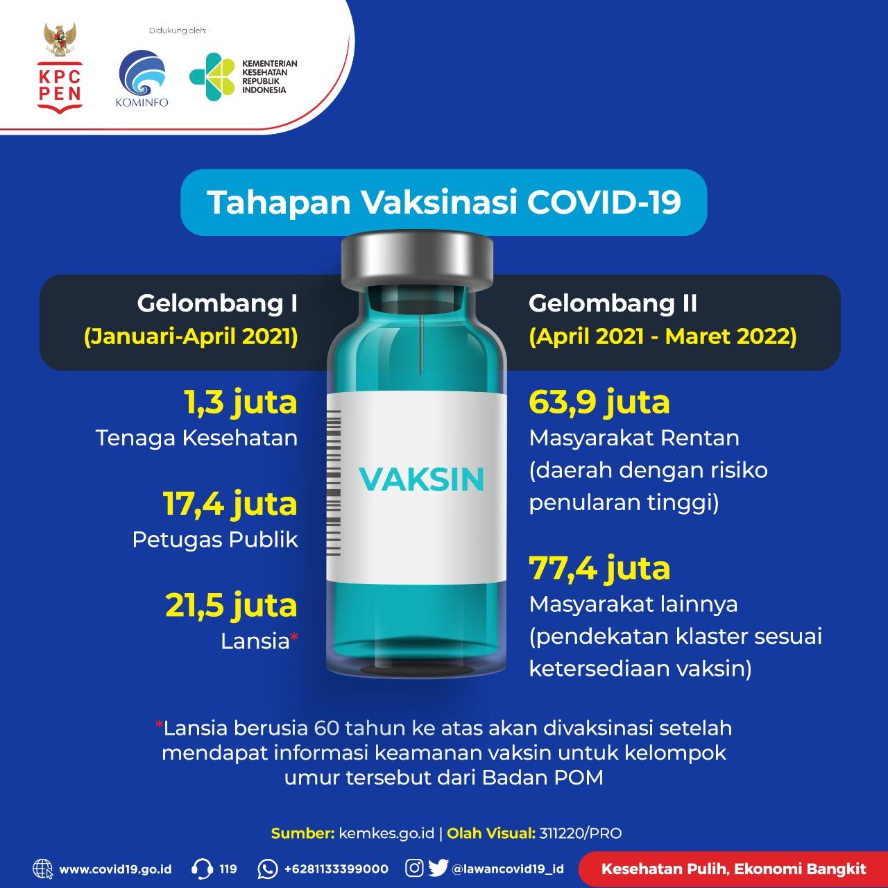Inilah-Tahapan-Vaksinasi-COVID-19-2