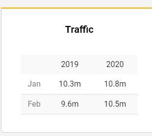 Ryanair liczba pasażerów