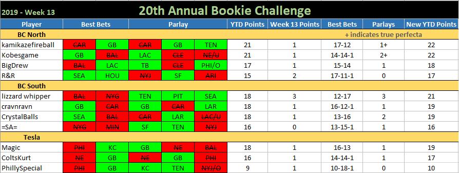 20th ANNUAL BOOKIE CHALLENGE STATS ®©™ Bookie-Challenge-2019-Week-13