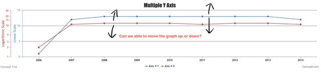 Drag graph