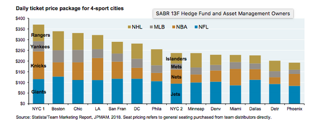 Daily ticket price package for 4-sport cities