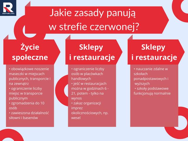 Strefa-czerwona-zasady