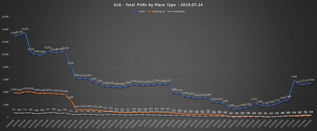 2019-07-24-GLR-PUR-Report-Total-PURs-by-Place-Type-Line-Chart