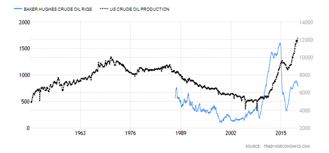 Record-oil-production-with-half-the-rigs