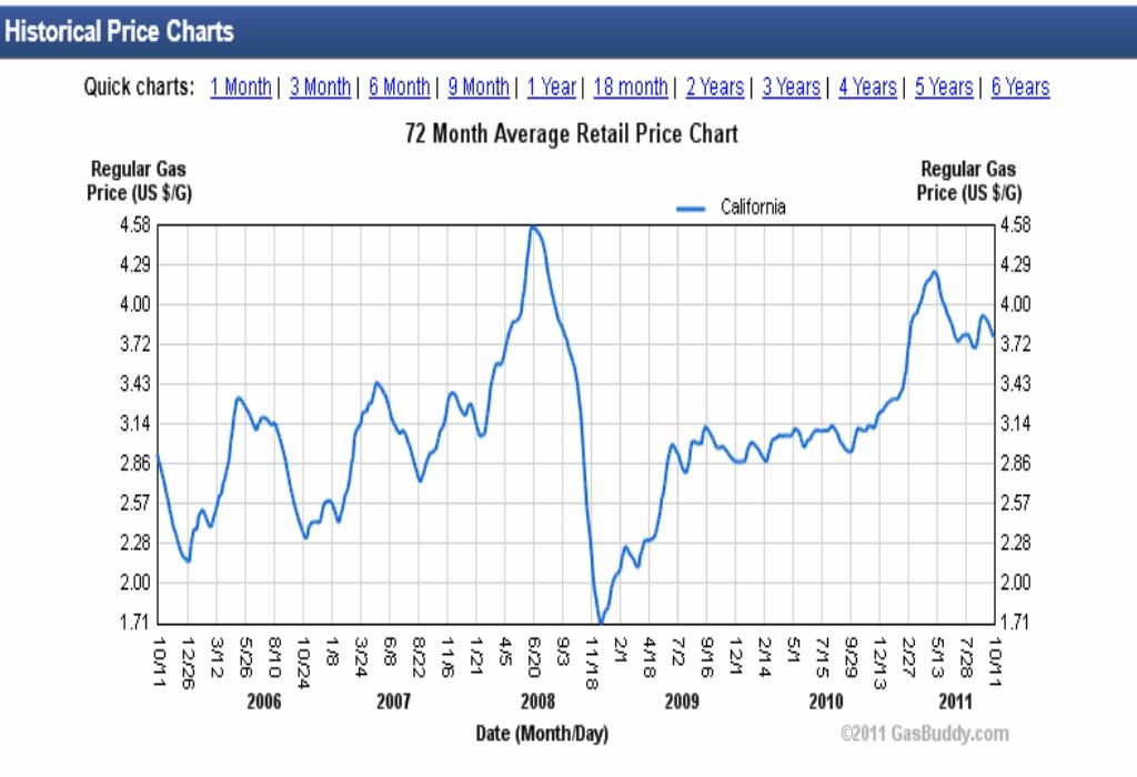 Reading Price Charts