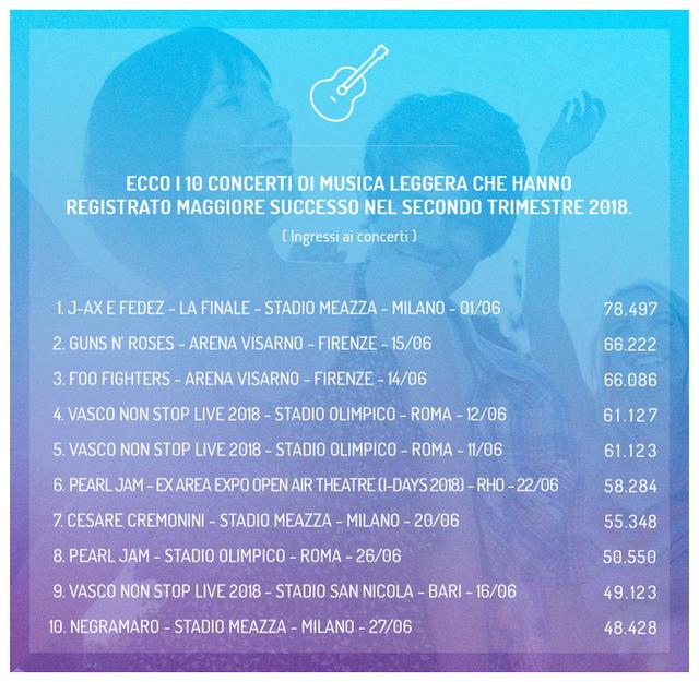 https www siae it sites default files 2018 2 trimestre Concerti web