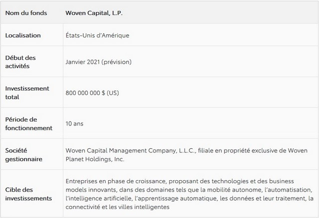 TRI-AD crée Woven Capital, un fonds d'investissement de 800 millions de dollars Woven-Capital