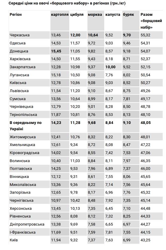 borzzz - Хто наварює на борщі: два житомирські дитсадки потрапили в рейтинг з найдорожчими буряками