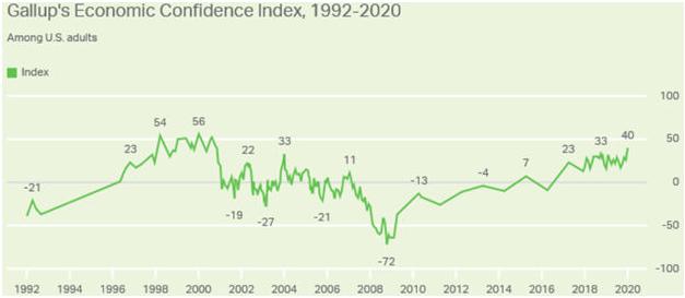 Economic confidence Index