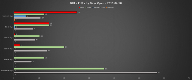 2019-04-10-GLR-PUR-Report-PURs-by-Days-Open-Chart