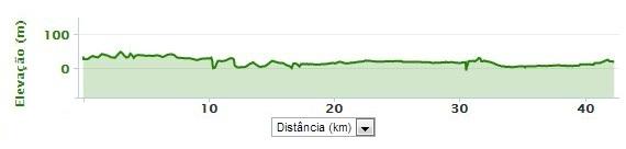 altimetria-maratom-lisboa-travelmarathon-es