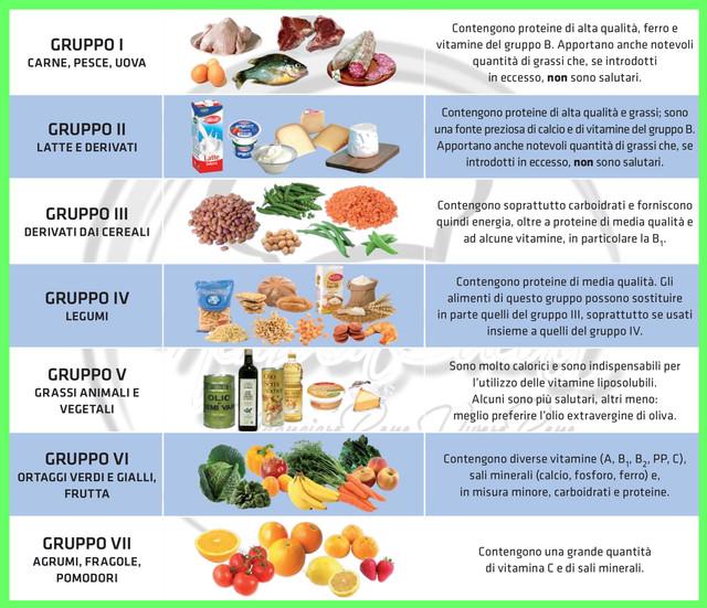 Gruppi-alimentari
