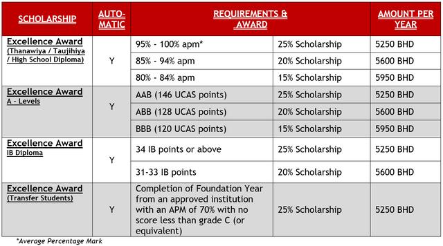 BUB-Scholarship-Info