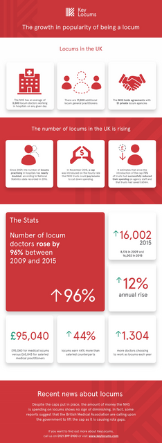 KL The growth in popularity of being a locum 300818sh1 01 F