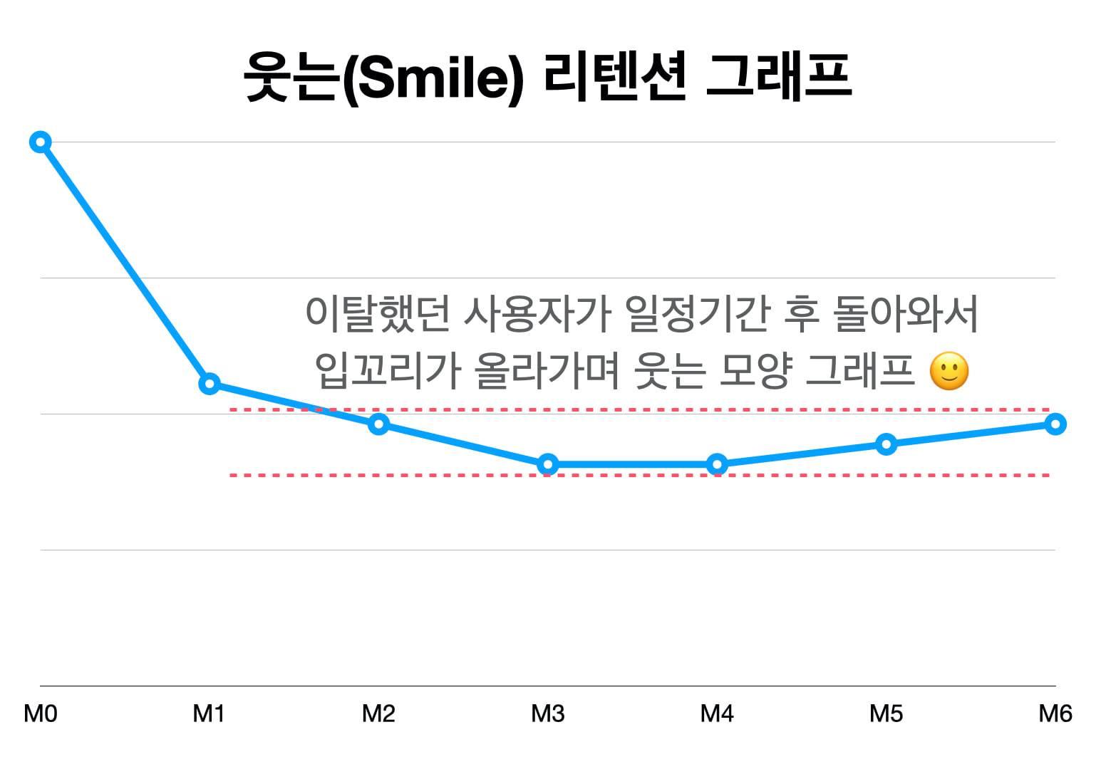 Smile Retention Graph