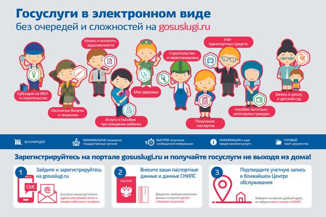 Госуслуги в электронном виде без очередей и сложностей на gosuslugi.ru