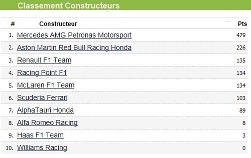 F1 GP Émilia Romagna 2020 : Vitoire Lewis Hamilton, le titre pour Mercedes 2020-GP-Emilia-Romagna-Classement-constructeur