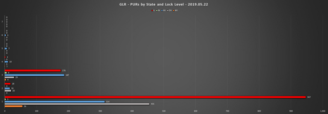 2019-05-22-GLR-PUR-Report-PURs-by-State-LL-Chart
