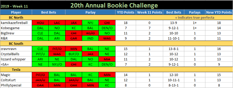 20th ANNUAL BOOKIE CHALLENGE STATS ®©™ Bookie-Challenge-2019-Week-11