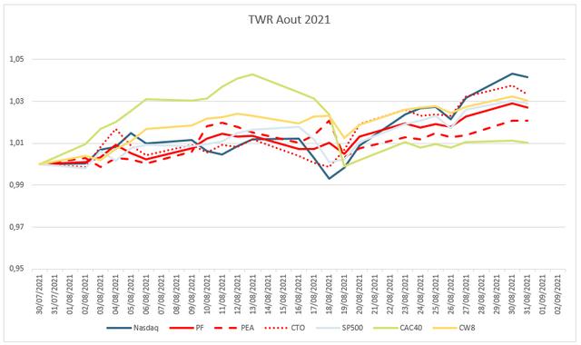 pf-202108-graphe-perf-mensuel