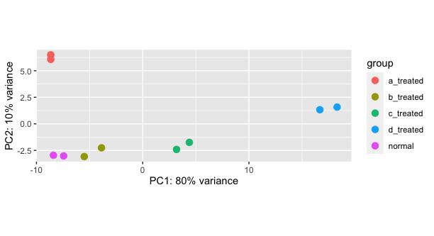 PCA plot for samples
