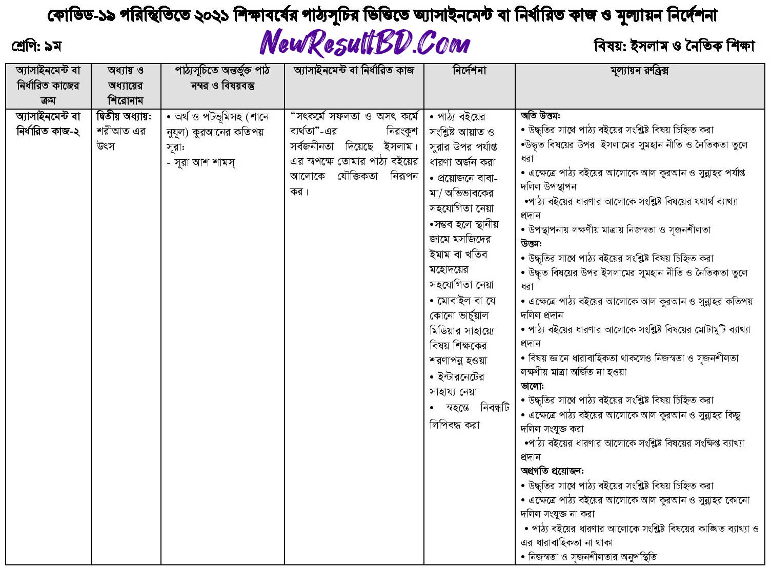 Class 9 Islam and Moral Education 15th Week Assignment 2021