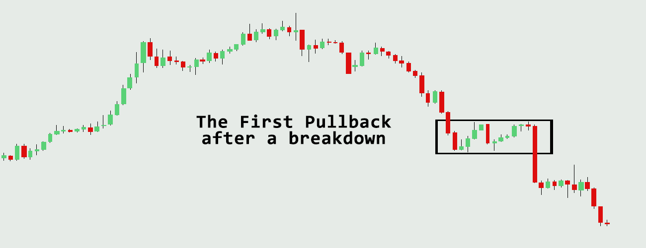 first-pullback-after-breakdown-Profiti-Xpedia