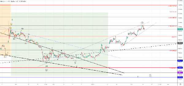 FXOpen Spread world and forexcup - Page 17 Btcusd-1h-1-1024x479