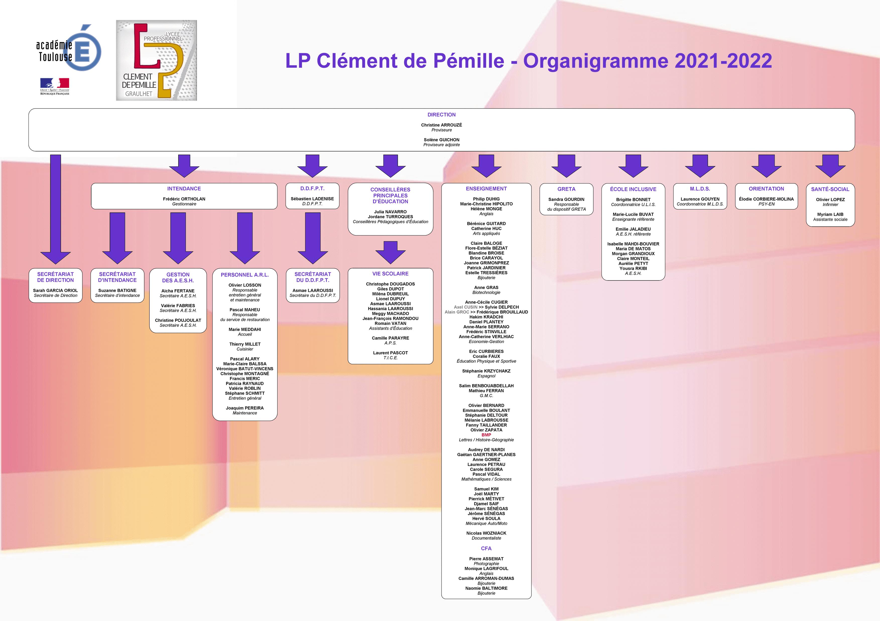 Organigramme 2021-2022