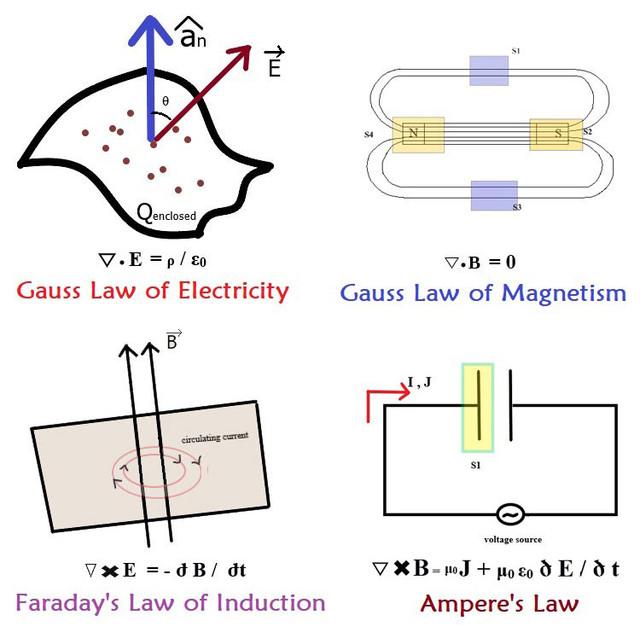 Understanding-Maxwell-Equations.jpg