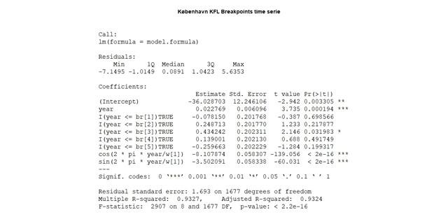 K-benhavn-KFL-breakpoints-time-serie-2.jpg